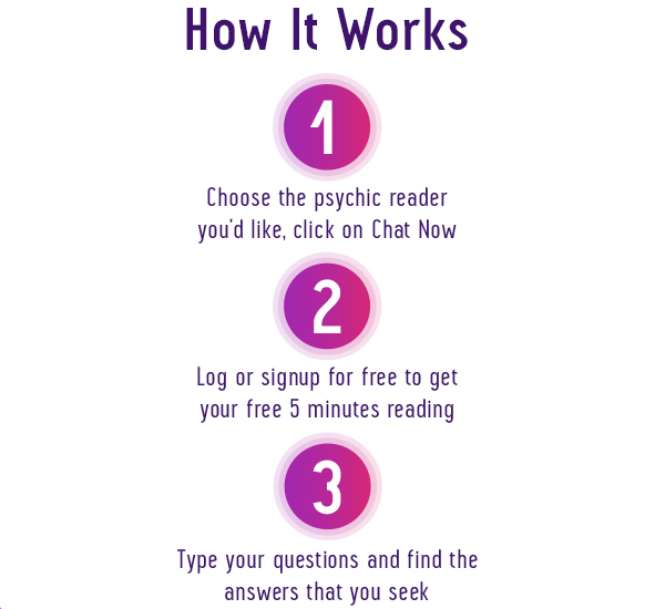 Psychic Reading online by Chat or Phone on Astrofame com
