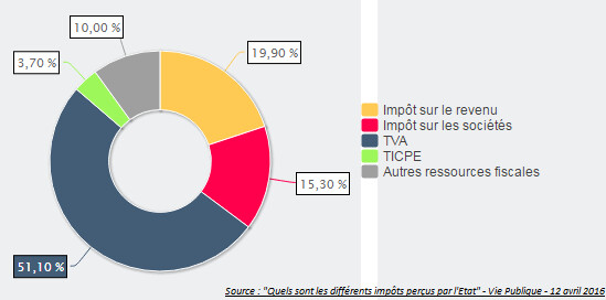 Impots 4 Categories De Revenus Exoneres