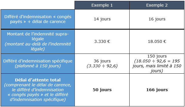 Delai De Carence Chomage Comment Bien Le Calculer